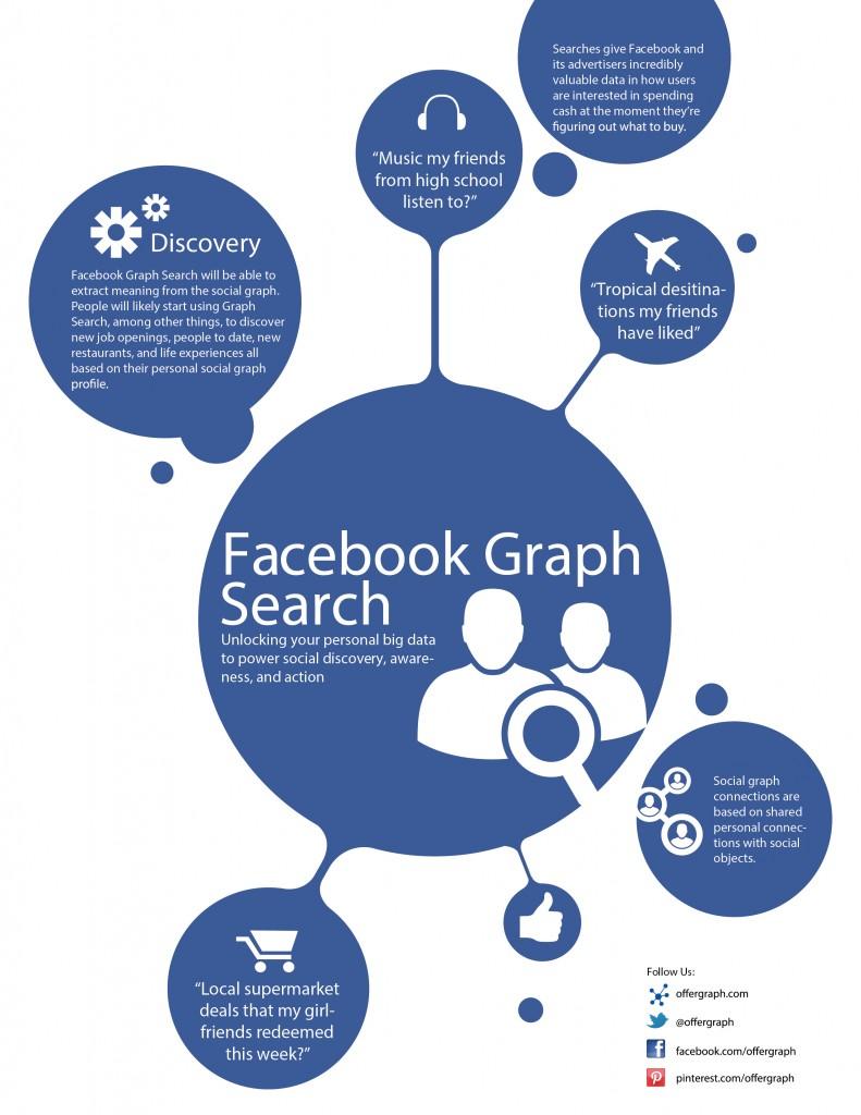 infografia cortesía de offergraph sobre facebook graph searchº